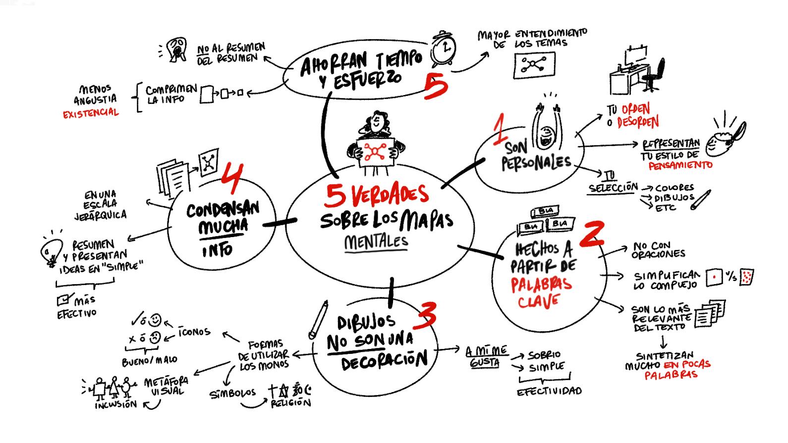 5 verdades mapas mentales en dibujos