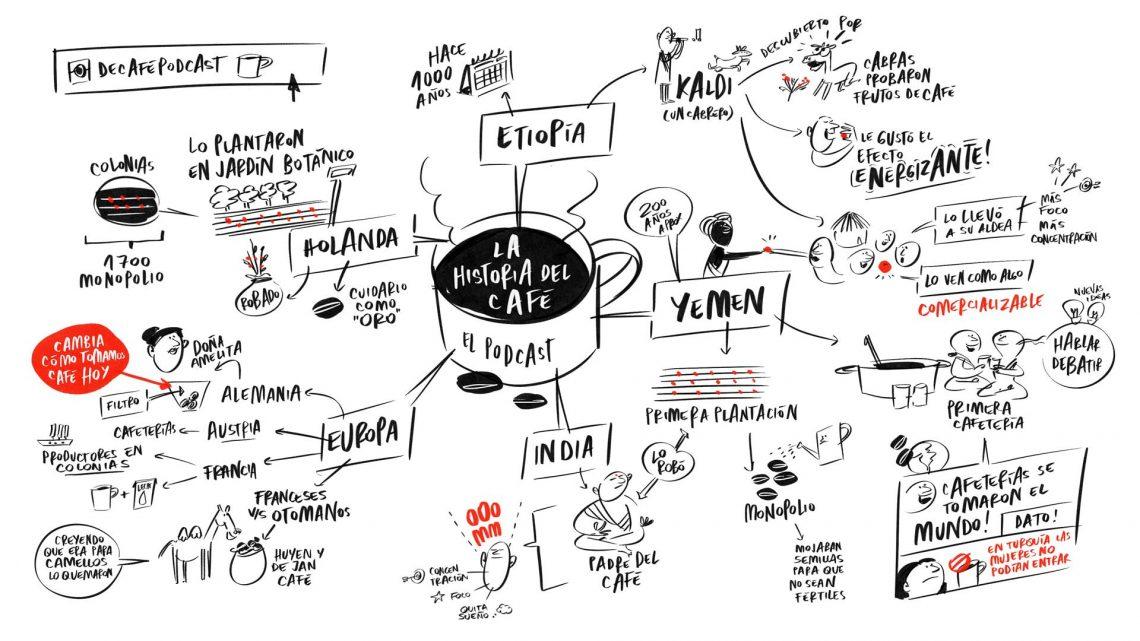 Mapa mental historia del café